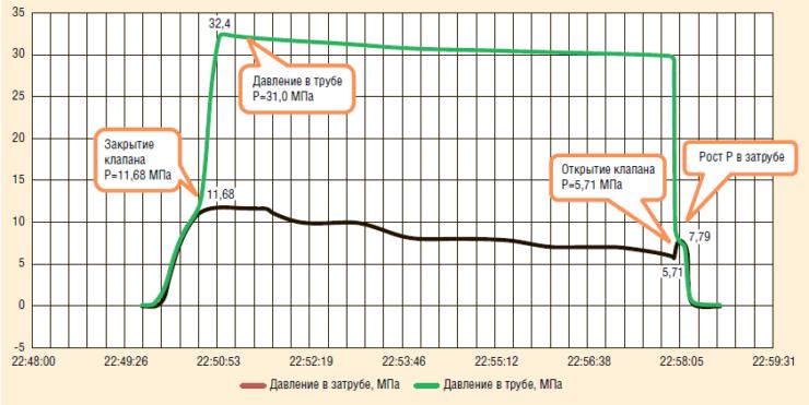Рис. 15. Результаты испытаний клапана КОА-108: проверка на работоспособность