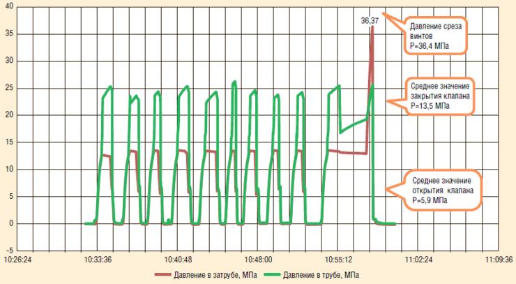 Рис. 16. Результаты испытаний клапана КОА-108: определение возможности принудительного открытия клапана, срабатывание узла принудительного открытия