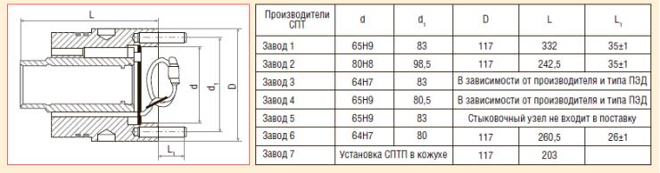 Рис. 2. Конструктивные отличия стыковочных узлов под СПТ разных производителей