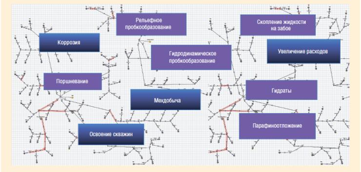 Рис. 2. Отраслевой стандарт моделирования многофазного транспорта