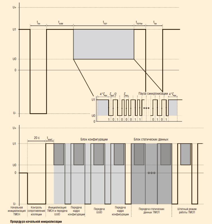 Рис. 2. Протокол ТМСП→ТМСН