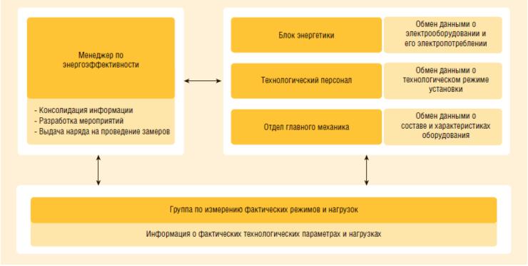 Рис. 2. Схема взаимодействия инженерно-технологических служб при проведении замеров для контроля энергоэффективности работы насосных агрегатов наземной инфраструктуры
