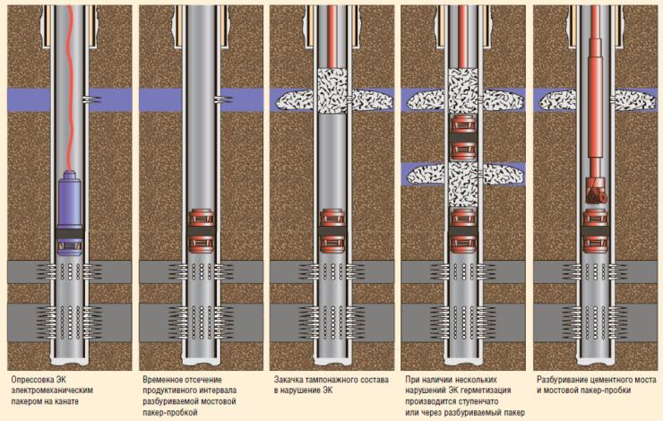 Рис. 2. Технология герметизации нарушения ЭК тампонажными составами (Wisol-С)