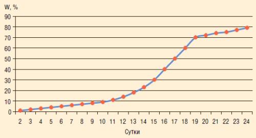 Рис. 2. Темп роста обводненности в зависимости от степени гидрофилизации призабойной зоны скважины