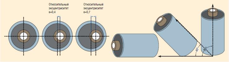 Рис. 3. Моделирование эксцентриситета и зенитного угла