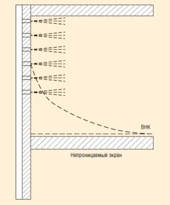 Рис. 3. Принцип установки водоизоляционного экрана в скважинах с подошвенной водой