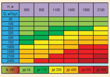 Рис. 3. Рабочие характеристики ГНУ