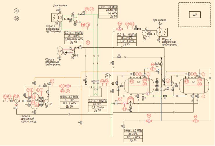 Рис. 3. Технологическая схема МУПСП
