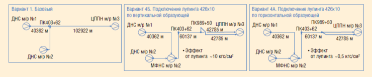 Рис. 3. Варианты конфигурации транспорта мультифазного потока в условиях пробкового режима