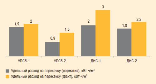 Рис. 4. Анализ фактического и нормативного УРЭ по насосным блокам на примере одного из цехов ППН