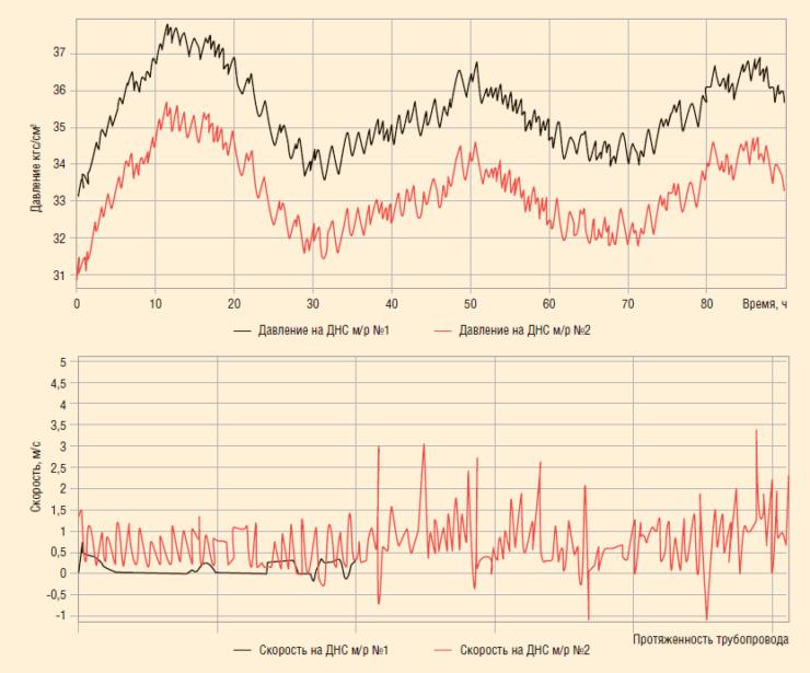 Рис. 4. Изменение давлений и скоростей потока на ДНС м/р №1 и ДНС м/р №2 в программном комплексе OLGA