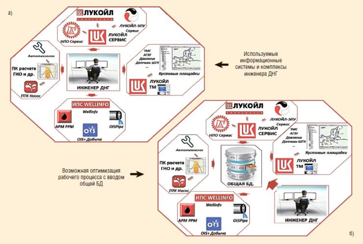 Рис. 4. Концепция развития общей базы данных