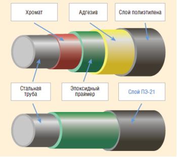 Рис. 4. Монослойное покрытие «Метален ПЭ-21»