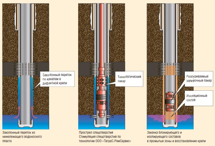 Рис. 4. Технология ликвидации ЗКЦ через спецотверстия (Wisol-P-1.1)