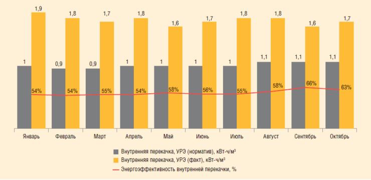 Рис. 5. Анализ УРЭ по процессу внутренней перекачки нефти на примере одного из цехов ППН
