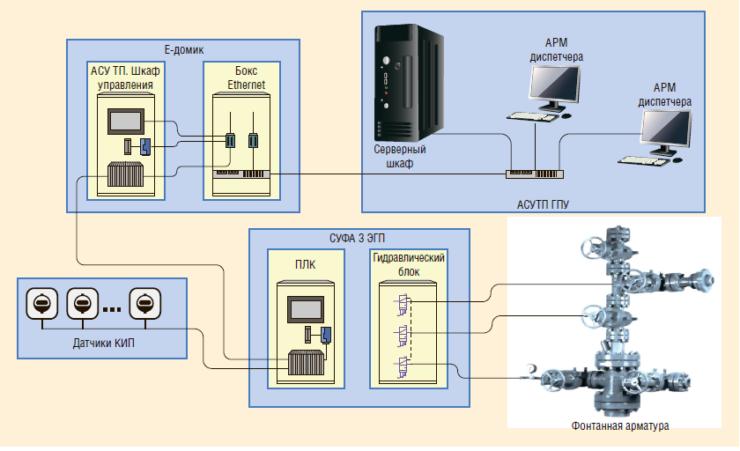 Рис. 5. Структурная схема управления скважиной