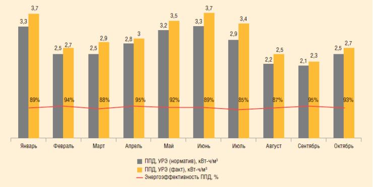 Рис. 6. Анализ УРЭ по процессу ППД на примере одного из цехов ППН