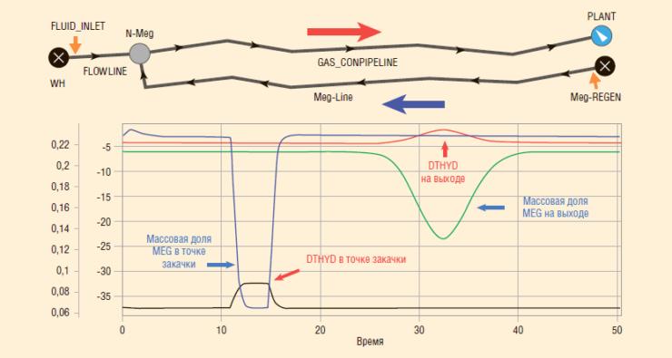 Рис. 6. Моделирование процесса гидратообразования при проектировании газоконденсатного трубопровода