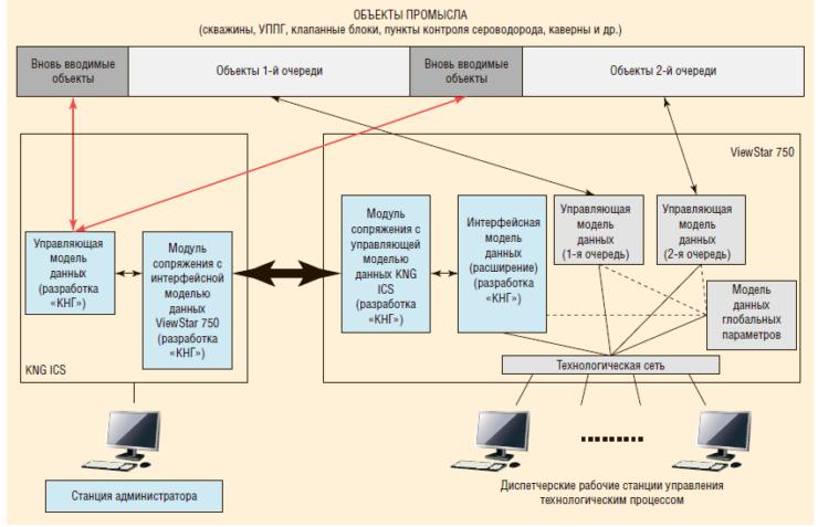 Рис. 7. Объединенная система АСУ ТП промысла на базе межплатформенного шлюза данных