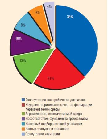 Рис. 8. Анализ причин преждевременного износа насосов