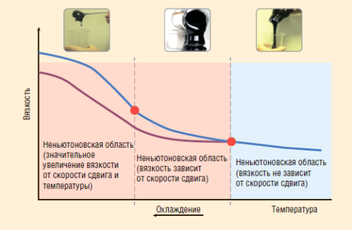 Рис. 8. Изменение вязкости системы при снижении температуры при разных скоростях сдвига