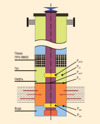 Рис. 8. Процесс эксплуатации скважины с помощью двухпакерной компоновки с перепускными клапанами