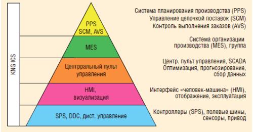 Рис. 8. Состав KNG ICS