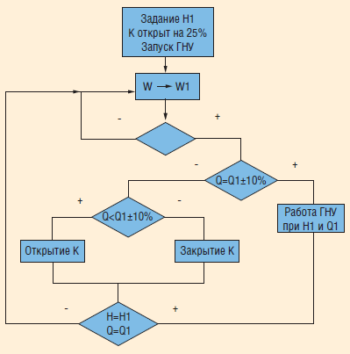 Рис. 9. Алгоритм управления CONHAR