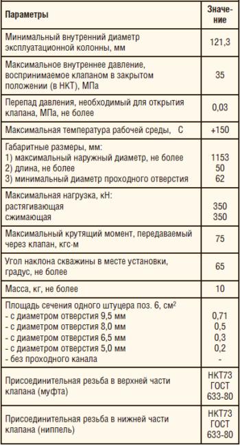 Таблица 2. Технические характеристики перепускных клапанов серии КПЭ-115