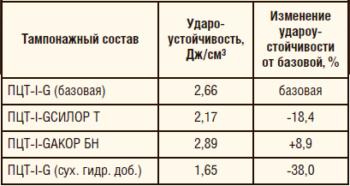 Таблица 4. Удароустойчивость образцов цементного камня