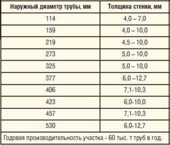 Таблица 2. Внутреннее антикоррозионное покрытие: сортамент и производительность