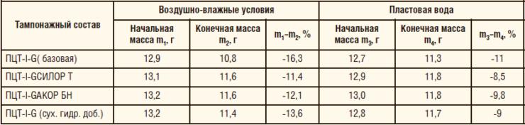 Таблица 2. Воздействие агрессивной кислоты
