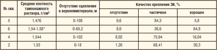 Таблица 1. Зависимость качества цементирования от средней плотности тампонажного раствора