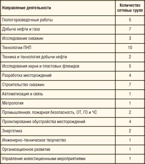 Основные направления деятельности СУЗ БС «ГиД» ПАО «ЛУКОЙЛ»