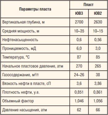 Таблица 2. Параметры объектов разработки Тайлаковского м/р