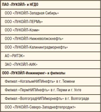 Таблица 2. Представительство предприятий ПАО «ЛУКОЙЛ» в сетевых группах