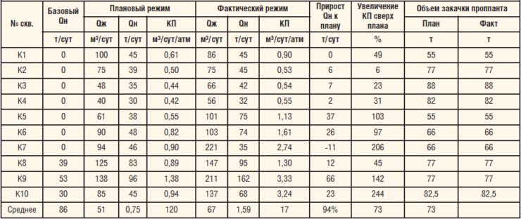 Таблица 3. Результаты применения технологии ГРП с созданием каналов на Тайлаковском м/р (по состоянию на июнь 2012 г.)