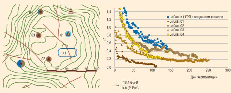 Рис. 13. Сравнение продуктивности соседних скважин с ГРП с каналами и без каналов