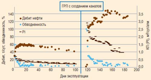 Рис. 14. Динамика продуктивности скважины высокодебитного фонда после проведения ГРП с созданием каналов