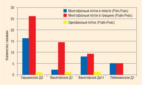 Рис. 18. Соотношение давлений на фонде скважин по месторождениям