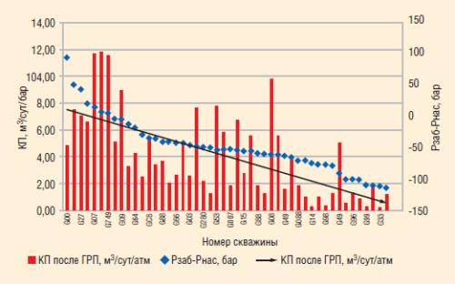 Рис. 19. Влияние разницы между давлением на забое и давлением насыщения на продуктивность скважин после ГРП