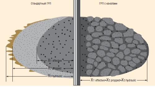 Рис. 2. Различия в упаковке проппанта в трещине