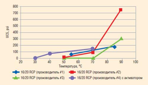 Рис. 20. Предел прочности различных образцов RCP под воздействием неограниченного сжатия (UCS) при различных температурах