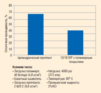 Рис. 24. Результаты сравнительных лабораторных испытаний проппантных пачек со сферическим и цилиндрическим проппантом на остаточную проводимость