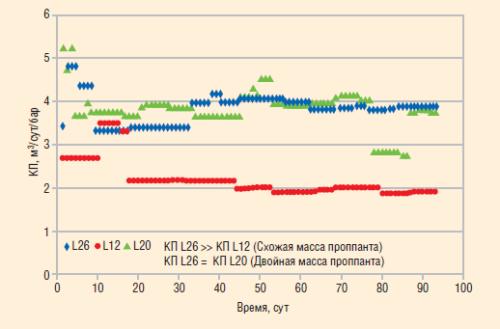 Рис. 26. Коэффициенты продуктивности после ГРП с использованием цилиндрического (скв. L26) и сферического (скв. L20, L12) проппанта