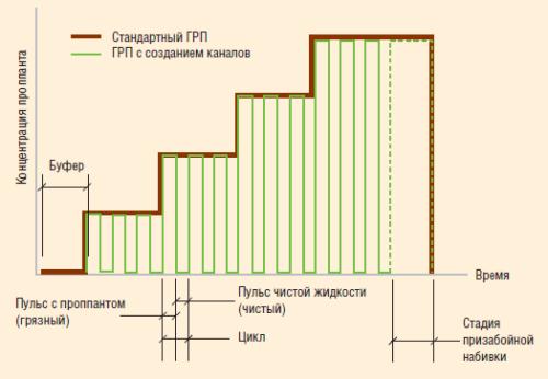 Рис. 3. Пульсирующий график закачки жидкости ГРП
