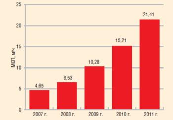 Рис. 4. Эволюция эффективности бурения на Верхнечонском НГКМ в 2007–2011 гг.