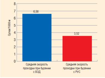 Рис. 5. Показатели эффективности бурения секции 216 мм на Верхнечонском НГКМ