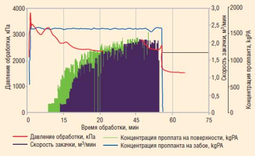 Рис. 6. График проведения ГРП с каналами в скважине Х473 Талинского м/р