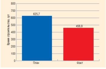 Рис. 9. Сравнение общего времени (план/факт) строительства 32 скважин Самотлорского м/р (кошайская свита)